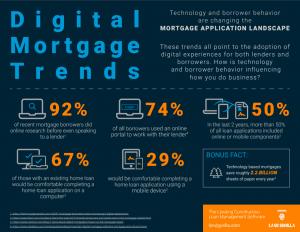 Digital Mortgage Trends   Mortgage Data   Construction Loan Management