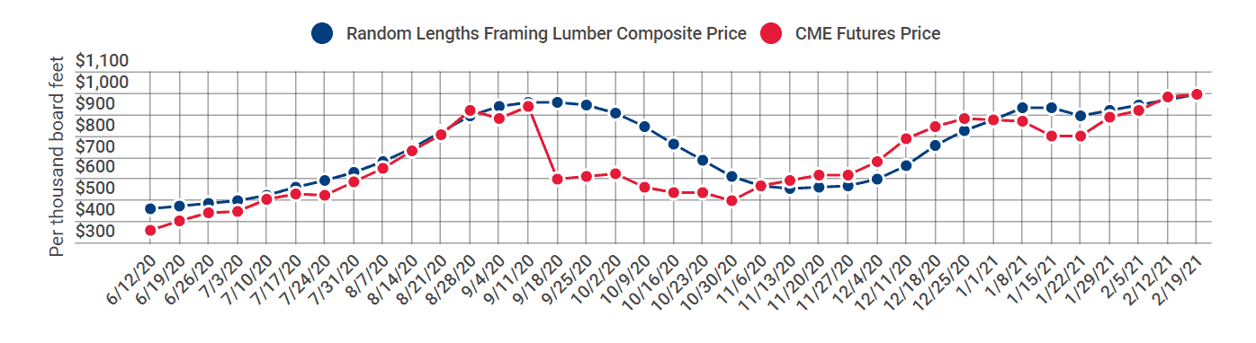 Lumber and Framing Prices 2021 | Managing Rising Material Costs