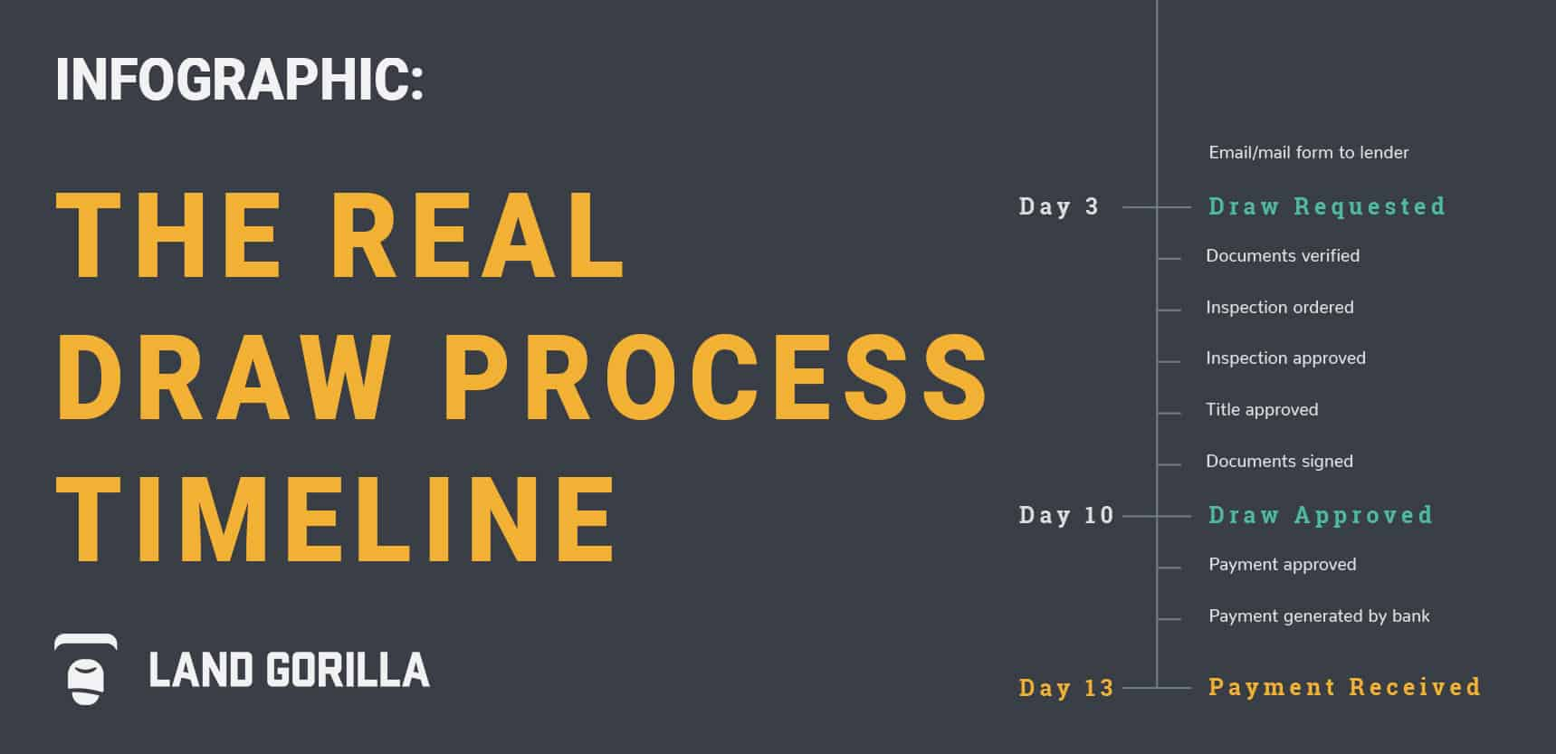 Land Gorilla Infographic | The Real Draw Process Timeline | Blog