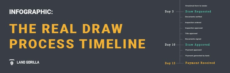 Infographic - The Real Draw Processing Timeline